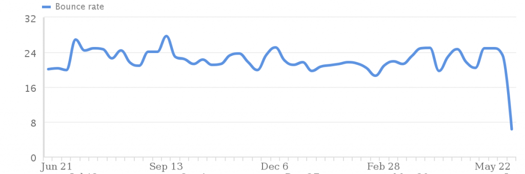 seo-bounce-rate